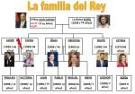 arbol genealogico de la familia del rey