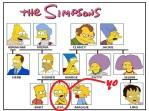 Arbre généalogique de la famille Simpson